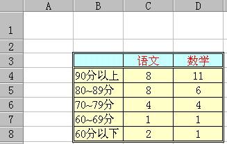 如何用Excel函數統計成績